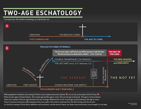 Two age eschatology chart already not yet